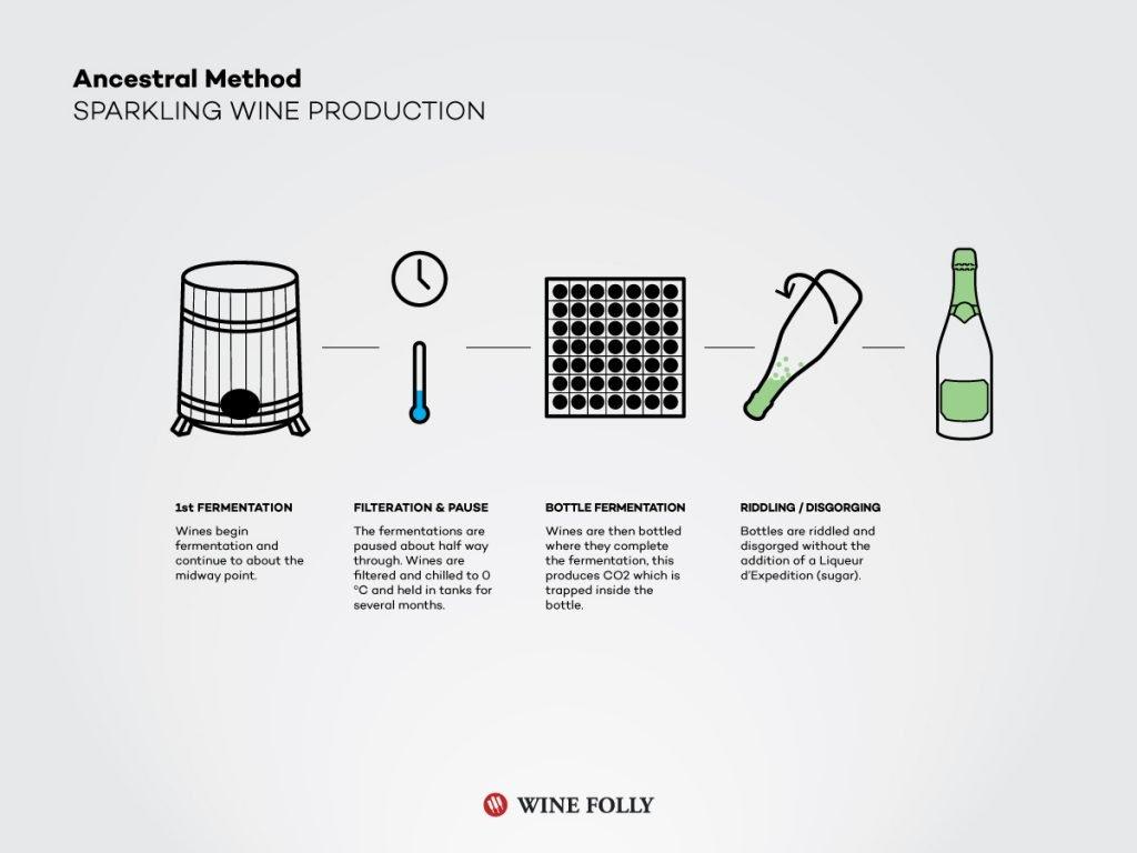 metodo ancestrale vino spumante