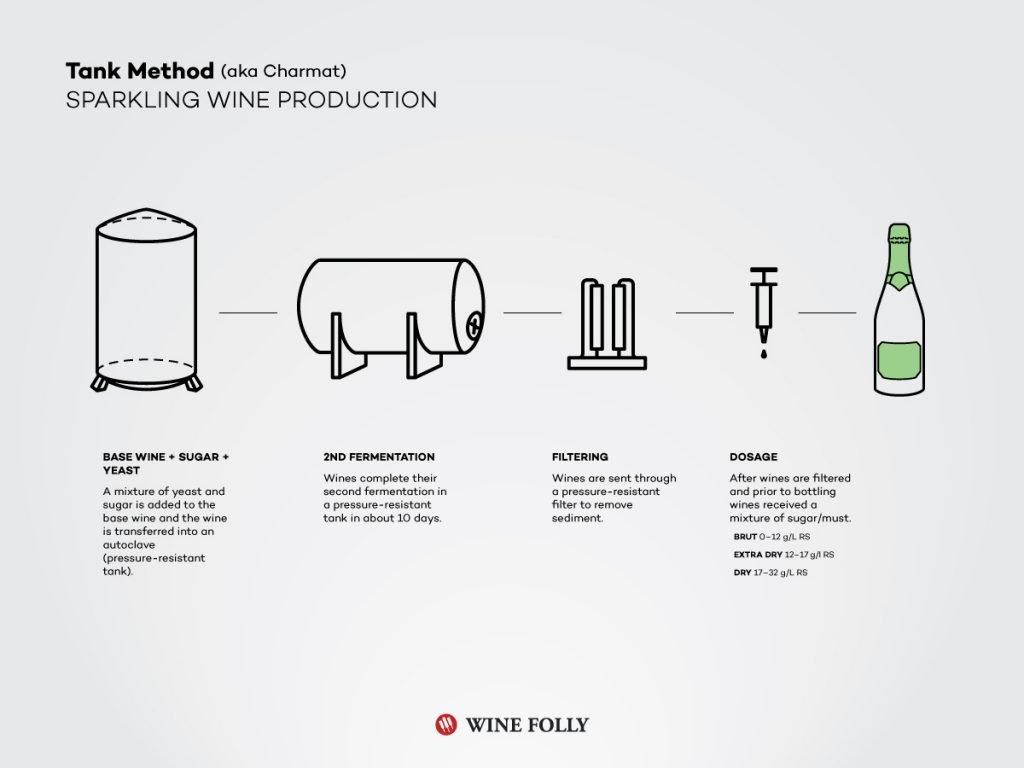 metodo charmat vino spumante